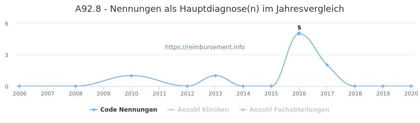A92.8 Nennungen in der Hauptdiagnose und Anzahl der einsetzenden Kliniken, Fachabteilungen pro Jahr