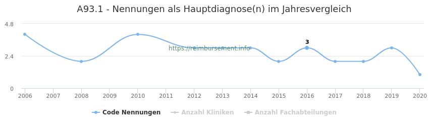 A93.1 Nennungen in der Hauptdiagnose und Anzahl der einsetzenden Kliniken, Fachabteilungen pro Jahr