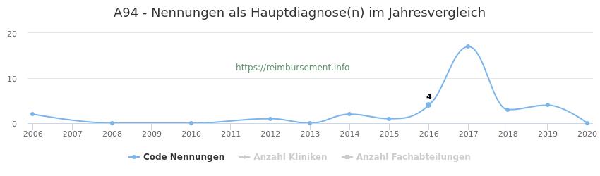 A94 Nennungen in der Hauptdiagnose und Anzahl der einsetzenden Kliniken, Fachabteilungen pro Jahr