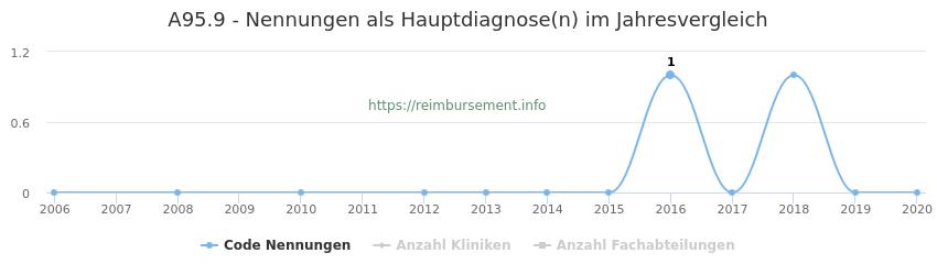 A95.9 Nennungen in der Hauptdiagnose und Anzahl der einsetzenden Kliniken, Fachabteilungen pro Jahr