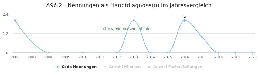 A96.2 Nennungen in der Hauptdiagnose und Anzahl der einsetzenden Kliniken, Fachabteilungen pro Jahr