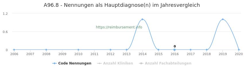 A96.8 Nennungen in der Hauptdiagnose und Anzahl der einsetzenden Kliniken, Fachabteilungen pro Jahr