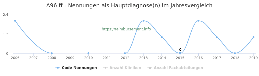 A96 Nennungen in der Hauptdiagnose und Anzahl der einsetzenden Kliniken, Fachabteilungen pro Jahr