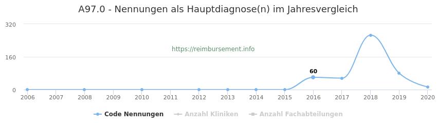 A97.0 Nennungen in der Hauptdiagnose und Anzahl der einsetzenden Kliniken, Fachabteilungen pro Jahr