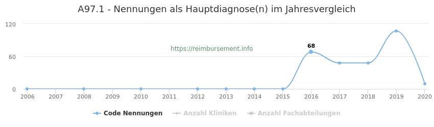A97.1 Nennungen in der Hauptdiagnose und Anzahl der einsetzenden Kliniken, Fachabteilungen pro Jahr