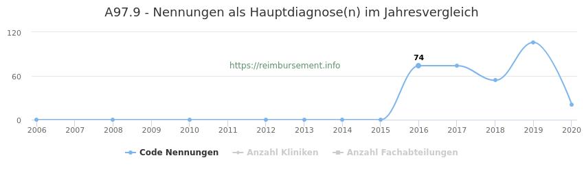 A97.9 Nennungen in der Hauptdiagnose und Anzahl der einsetzenden Kliniken, Fachabteilungen pro Jahr