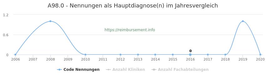 A98.0 Nennungen in der Hauptdiagnose und Anzahl der einsetzenden Kliniken, Fachabteilungen pro Jahr