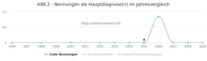 A98.2 Nennungen in der Hauptdiagnose und Anzahl der einsetzenden Kliniken, Fachabteilungen pro Jahr