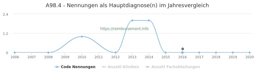 A98.4 Nennungen in der Hauptdiagnose und Anzahl der einsetzenden Kliniken, Fachabteilungen pro Jahr