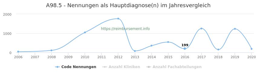 A98.5 Nennungen in der Hauptdiagnose und Anzahl der einsetzenden Kliniken, Fachabteilungen pro Jahr