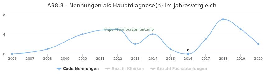 A98.8 Nennungen in der Hauptdiagnose und Anzahl der einsetzenden Kliniken, Fachabteilungen pro Jahr