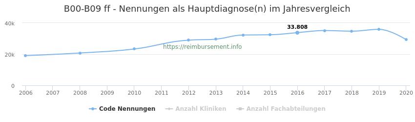 B00-B09 Nennungen, laut Qualitätsbericht, in der Hauptdiagnose und Anzahl der einsetzenden Kliniken, Fachabteilungen pro Jahr