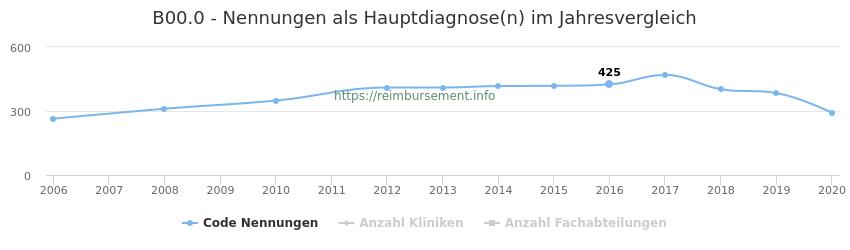 B00.0 Nennungen in der Hauptdiagnose und Anzahl der einsetzenden Kliniken, Fachabteilungen pro Jahr
