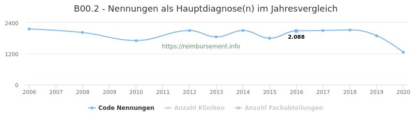 B00.2 Nennungen in der Hauptdiagnose und Anzahl der einsetzenden Kliniken, Fachabteilungen pro Jahr