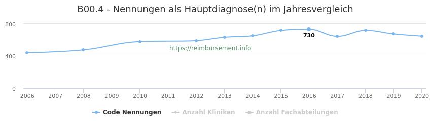 B00.4 Nennungen in der Hauptdiagnose und Anzahl der einsetzenden Kliniken, Fachabteilungen pro Jahr