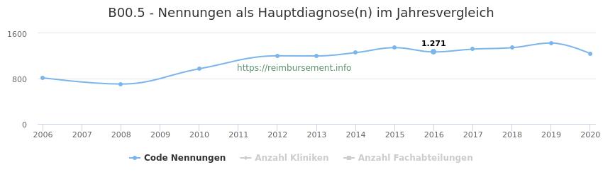 B00.5 Nennungen in der Hauptdiagnose und Anzahl der einsetzenden Kliniken, Fachabteilungen pro Jahr