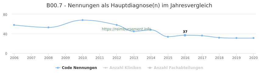 B00.7 Nennungen in der Hauptdiagnose und Anzahl der einsetzenden Kliniken, Fachabteilungen pro Jahr