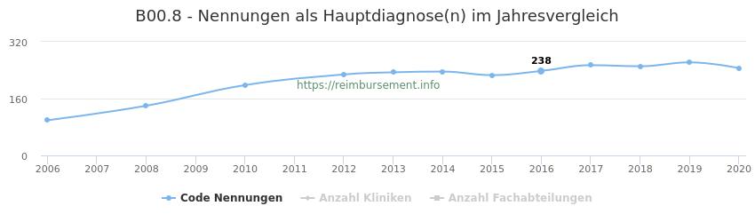 B00.8 Nennungen in der Hauptdiagnose und Anzahl der einsetzenden Kliniken, Fachabteilungen pro Jahr