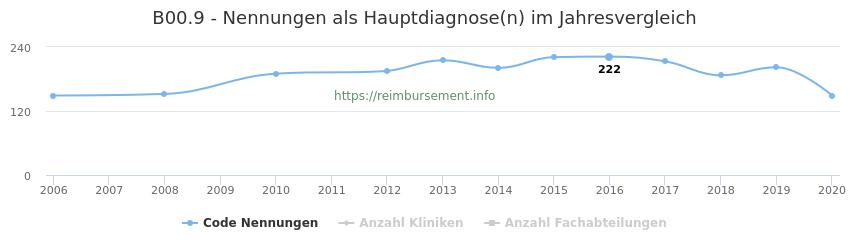 B00.9 Nennungen in der Hauptdiagnose und Anzahl der einsetzenden Kliniken, Fachabteilungen pro Jahr