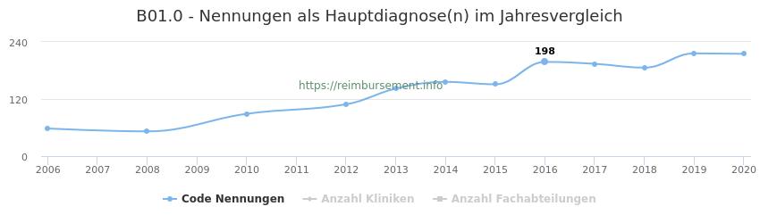 B01.0 Nennungen in der Hauptdiagnose und Anzahl der einsetzenden Kliniken, Fachabteilungen pro Jahr
