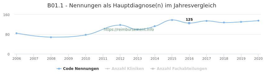 B01.1 Nennungen in der Hauptdiagnose und Anzahl der einsetzenden Kliniken, Fachabteilungen pro Jahr