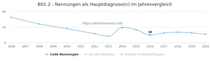 B01.2 Nennungen in der Hauptdiagnose und Anzahl der einsetzenden Kliniken, Fachabteilungen pro Jahr
