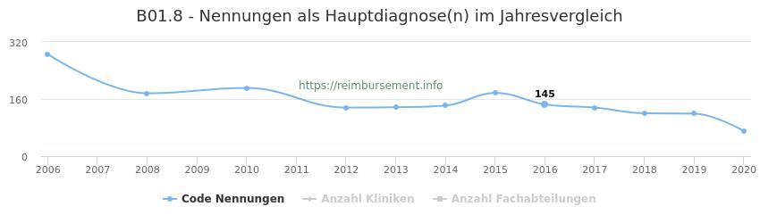 B01.8 Nennungen in der Hauptdiagnose und Anzahl der einsetzenden Kliniken, Fachabteilungen pro Jahr