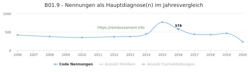 B01.9 Nennungen in der Hauptdiagnose und Anzahl der einsetzenden Kliniken, Fachabteilungen pro Jahr