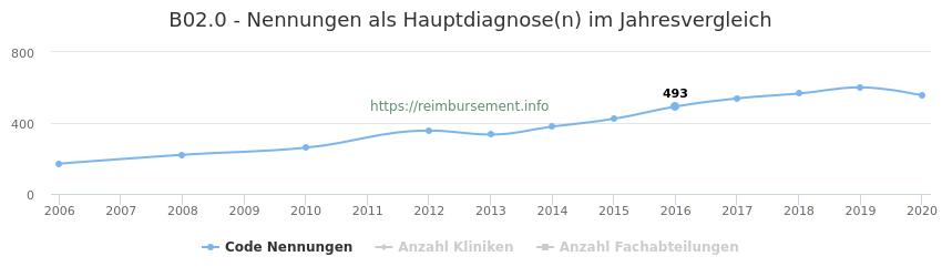 B02.0 Nennungen in der Hauptdiagnose und Anzahl der einsetzenden Kliniken, Fachabteilungen pro Jahr