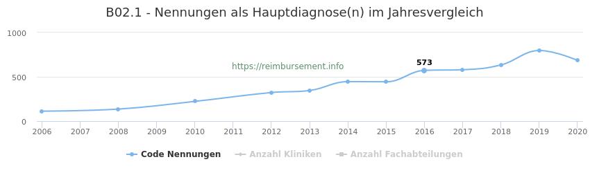 B02.1 Nennungen in der Hauptdiagnose und Anzahl der einsetzenden Kliniken, Fachabteilungen pro Jahr