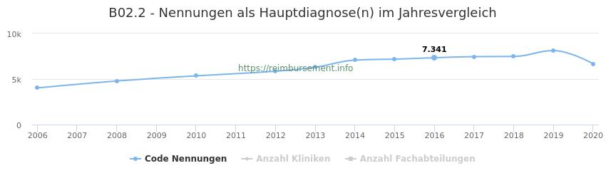 B02.2 Nennungen in der Hauptdiagnose und Anzahl der einsetzenden Kliniken, Fachabteilungen pro Jahr