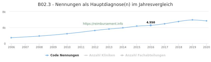 B02.3 Nennungen in der Hauptdiagnose und Anzahl der einsetzenden Kliniken, Fachabteilungen pro Jahr