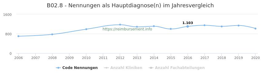 B02.8 Nennungen in der Hauptdiagnose und Anzahl der einsetzenden Kliniken, Fachabteilungen pro Jahr