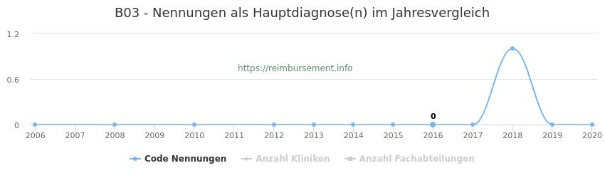 B03 Nennungen in der Hauptdiagnose und Anzahl der einsetzenden Kliniken, Fachabteilungen pro Jahr