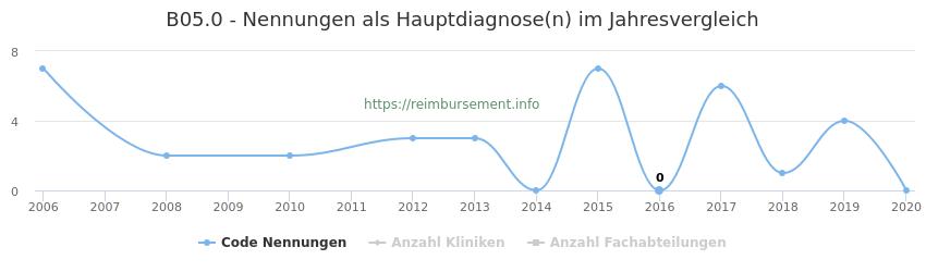 B05.0 Nennungen in der Hauptdiagnose und Anzahl der einsetzenden Kliniken, Fachabteilungen pro Jahr