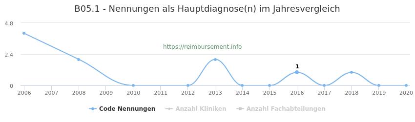 B05.1 Nennungen in der Hauptdiagnose und Anzahl der einsetzenden Kliniken, Fachabteilungen pro Jahr