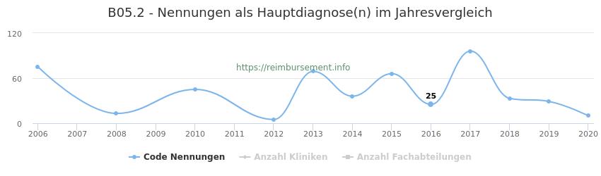 B05.2 Nennungen in der Hauptdiagnose und Anzahl der einsetzenden Kliniken, Fachabteilungen pro Jahr