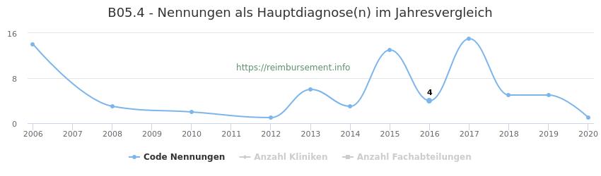 B05.4 Nennungen in der Hauptdiagnose und Anzahl der einsetzenden Kliniken, Fachabteilungen pro Jahr