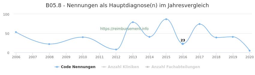 B05.8 Nennungen in der Hauptdiagnose und Anzahl der einsetzenden Kliniken, Fachabteilungen pro Jahr