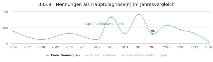 B05.9 Nennungen in der Hauptdiagnose und Anzahl der einsetzenden Kliniken, Fachabteilungen pro Jahr