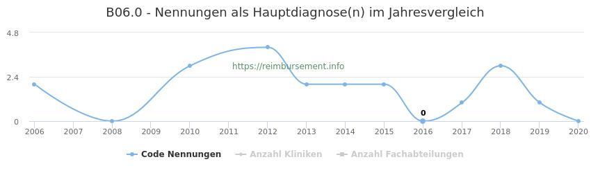 B06.0 Nennungen in der Hauptdiagnose und Anzahl der einsetzenden Kliniken, Fachabteilungen pro Jahr