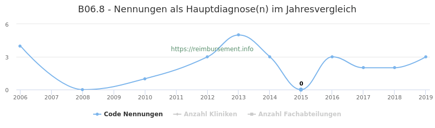 B06.8 Nennungen in der Hauptdiagnose und Anzahl der einsetzenden Kliniken, Fachabteilungen pro Jahr