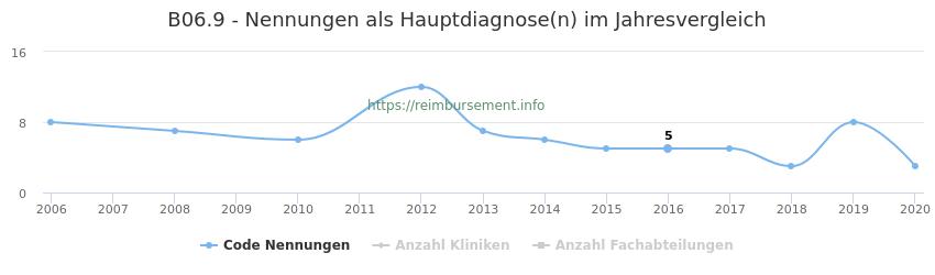 B06.9 Nennungen in der Hauptdiagnose und Anzahl der einsetzenden Kliniken, Fachabteilungen pro Jahr
