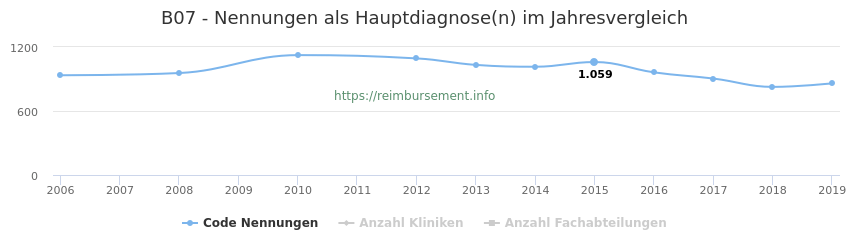 B07 Nennungen in der Hauptdiagnose und Anzahl der einsetzenden Kliniken, Fachabteilungen pro Jahr