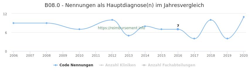 B08.0 Nennungen in der Hauptdiagnose und Anzahl der einsetzenden Kliniken, Fachabteilungen pro Jahr