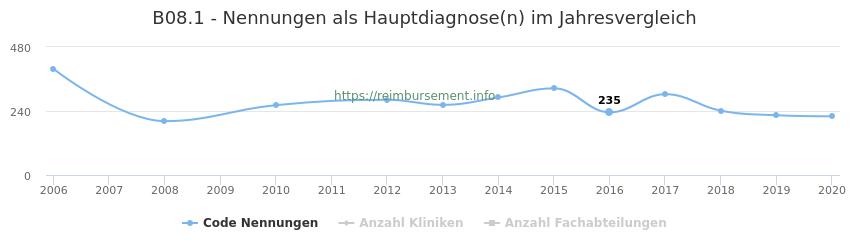 B08.1 Nennungen in der Hauptdiagnose und Anzahl der einsetzenden Kliniken, Fachabteilungen pro Jahr