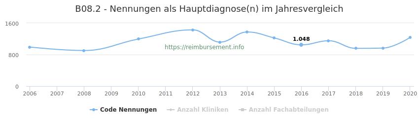 B08.2 Nennungen in der Hauptdiagnose und Anzahl der einsetzenden Kliniken, Fachabteilungen pro Jahr
