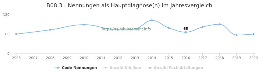 B08.3 Nennungen in der Hauptdiagnose und Anzahl der einsetzenden Kliniken, Fachabteilungen pro Jahr
