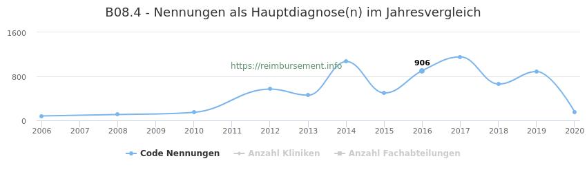 B08.4 Nennungen in der Hauptdiagnose und Anzahl der einsetzenden Kliniken, Fachabteilungen pro Jahr