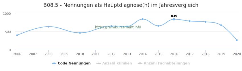 B08.5 Nennungen in der Hauptdiagnose und Anzahl der einsetzenden Kliniken, Fachabteilungen pro Jahr